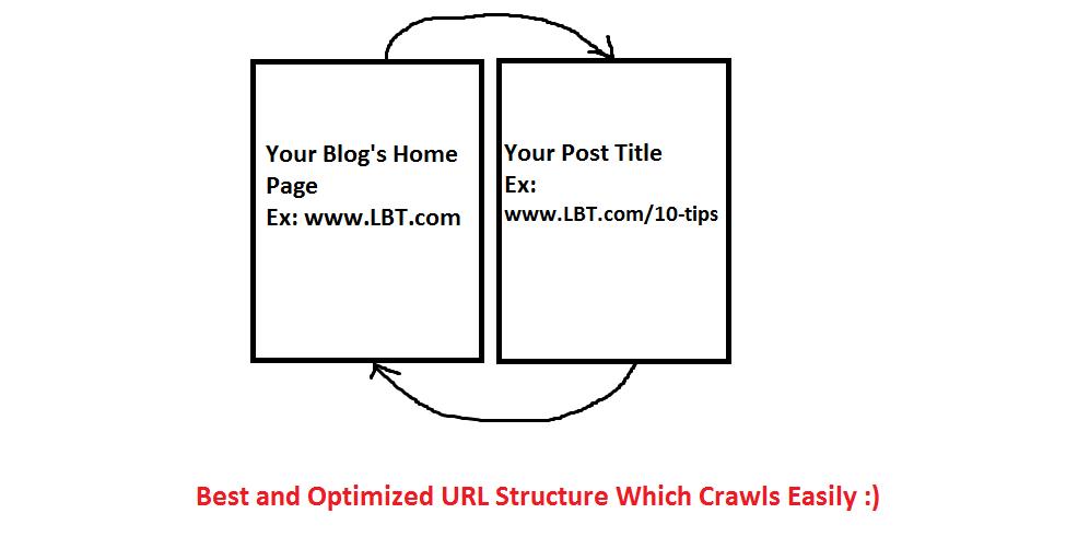 Cấu trúc URL tốt nhất