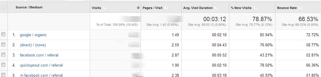 All Traffic   Google Analytics