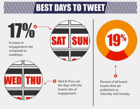 best times to tweet